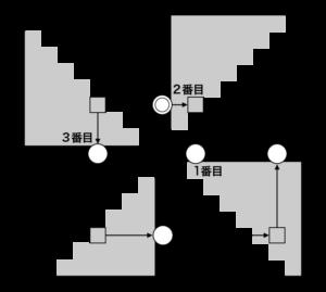 軸数字を2番目の数字(b軸)にする場合