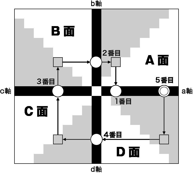 軸数字を5番目の数字(a軸後半)にする場合
