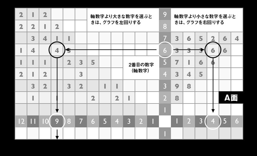 グラフの進み方2