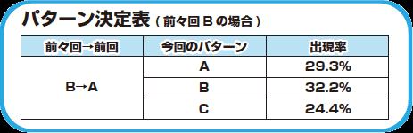 パターン決定表(前々回Bの場合)