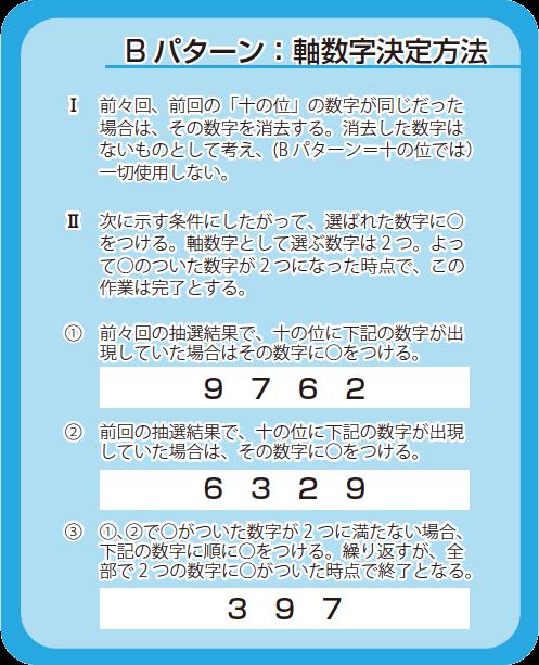 B パターン:軸数字決定方法
