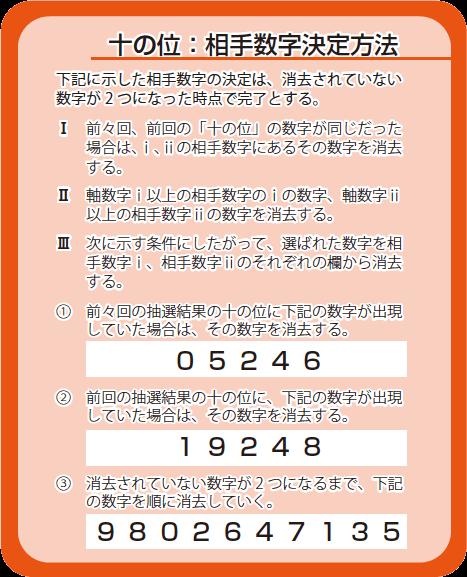 十の位:相手数字決定方法