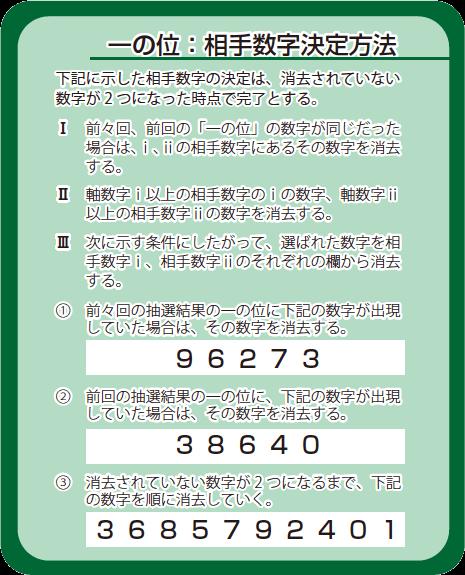 一の位:相手数字決定方法