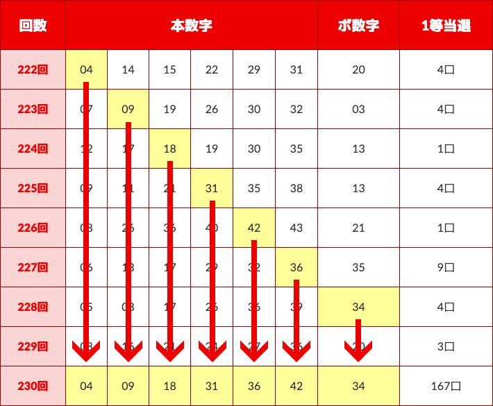 ロト6抽選結果~第230回~
